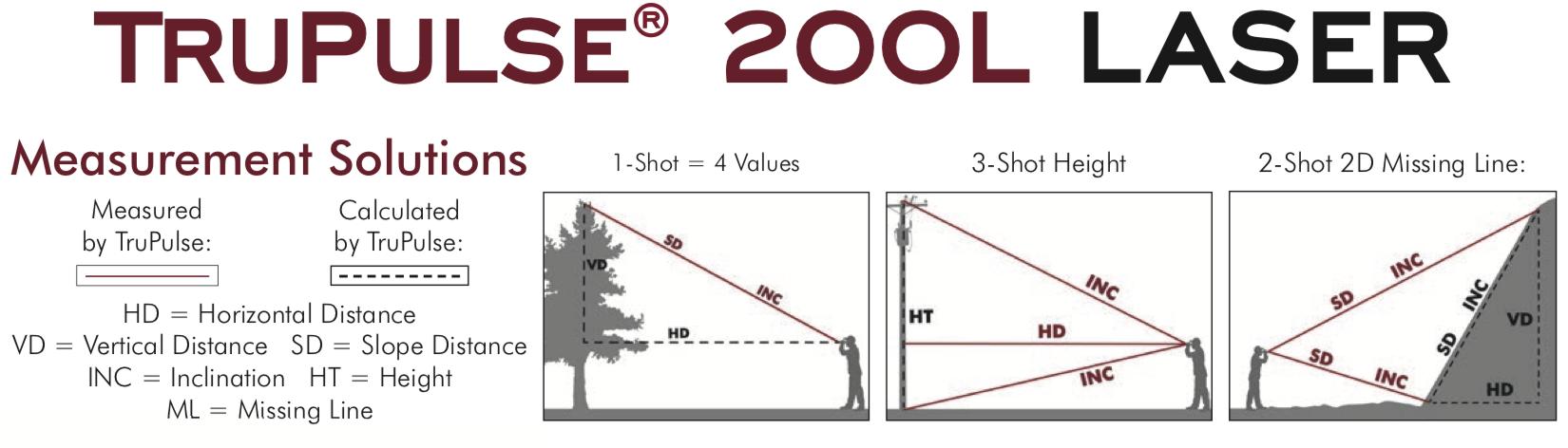 Measurment-200L